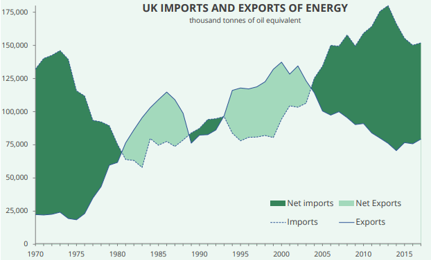 UK energy sector no-deal Brexit